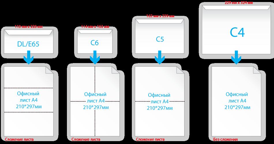klassifikaciya-razmerov-konvertov
